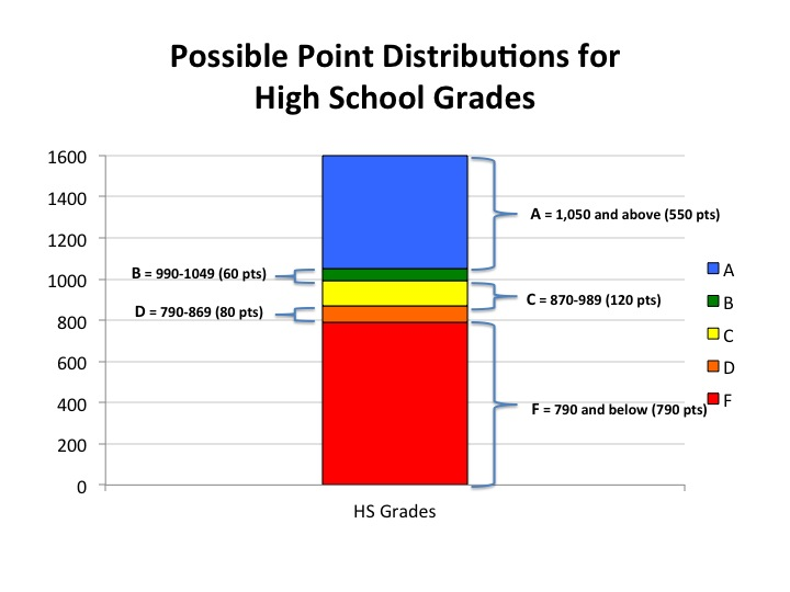 is the grading system used in high school effective debate