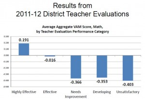 After analyzing the first year of data, the Florida Department of Education believes the state's teacher evaluation formula is sound.