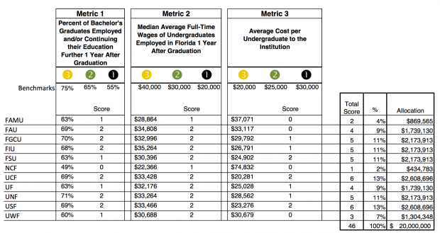 This chart shows how well each Florida university scored on the new performance funding scale.