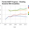 This chart compares Florida 4th and 8th grade scores for students with disabilities on the NAEP reading test against the national average for those same students.