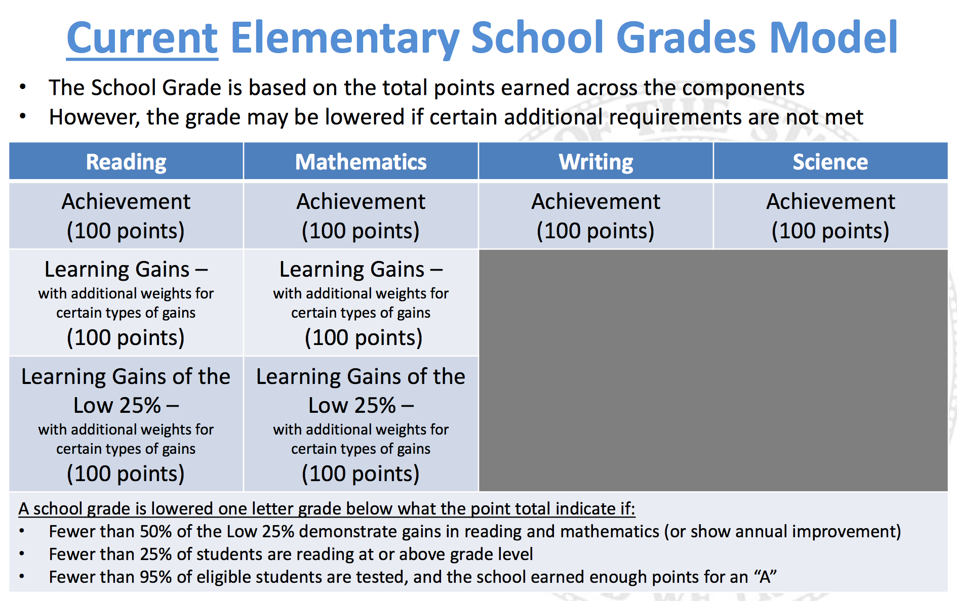 explaining the proposed changes to florida s school grading formula