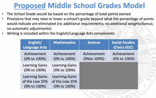 Screenshot from Florida Department of Education proposal.