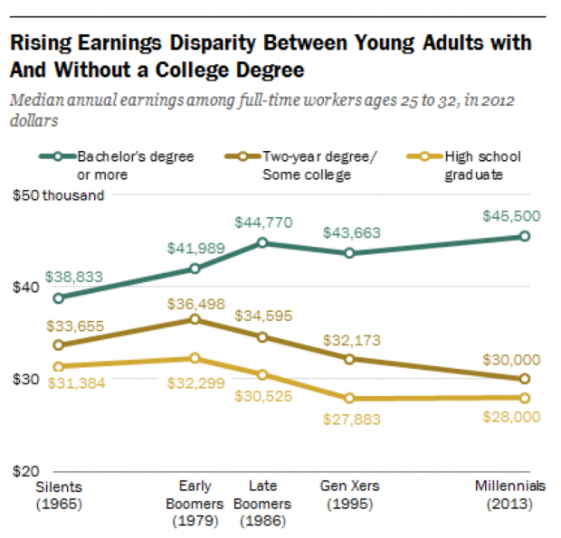 The gap in median earnings between those who have graduated college and those who haven't is growing, according to a Pew Research Center survey.