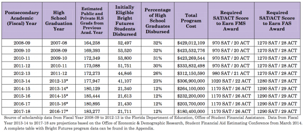 The Florida College Access Network estimates about half as many students will qualify for Bright Futures this fall.