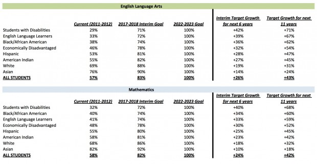 The Florida Department of Education has different reading and math goals for different students.