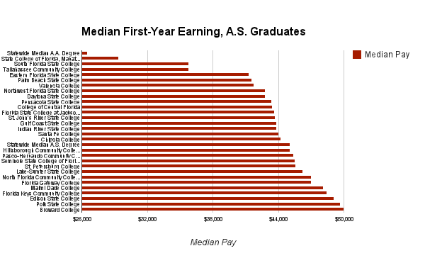 This chart ranks graduates earning Associate in Science degrees based on median income.