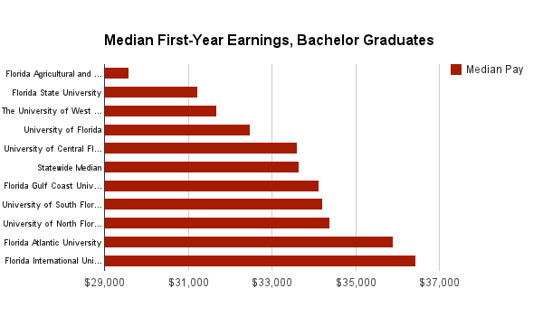 Graduates earning bachelor degrees from Florida International University and Florida Atlantic University had the highest median income in their first year of work.