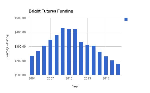 florida bright futures essay requirements