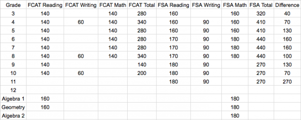 This chart compares testing time on the FCAT to the new Florida Standards Assessment.