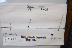 An example of an anchor chart. This one show how many students ate which portion of a brownie.