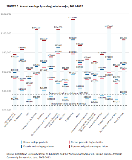This chart shows graduate earnings by field of study.