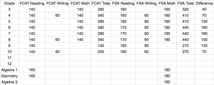 This chart compares testing time, in minutes, by grade for the FCAT and the new Florida Standards Assessments.