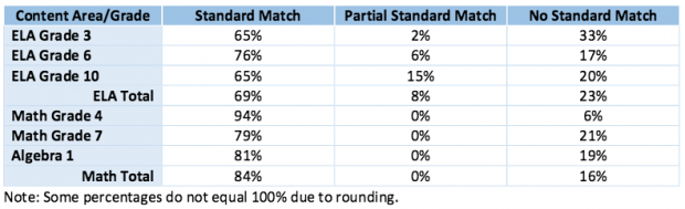 This chart shows how well questions on six exams match up with Florida's standards, according to Alpine Testing Solutions.