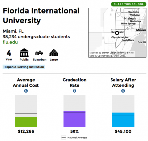 A snapshot of data for Florida International University.