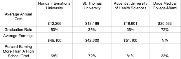 This chart compares four Florida schools by cost, graduation rate, average earnings and percentage of students earning more than a high school graduate.