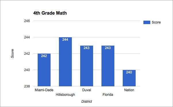 10-27 4thGradeMath