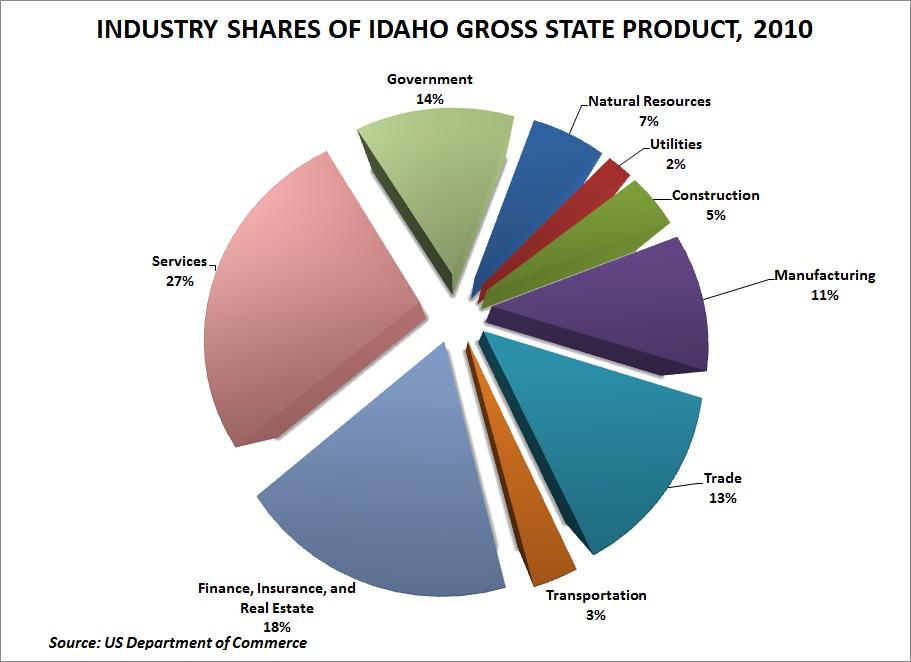 What Idahos Economy Looks Likein Pie Form Stateimpact Idaho