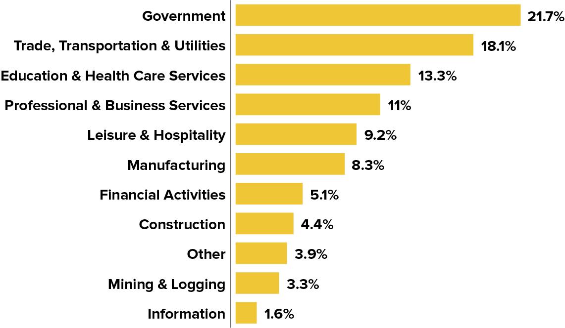 Oklahoma S Workforce In One Chart Stateimpact Oklahoma