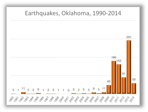 Quake swarm