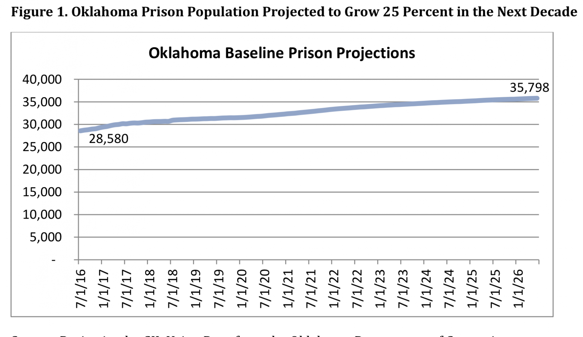 Crime and Justice Institute's graph of projected growth for Oklahoma.