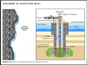 Diagram of a deep well injection disposal site.