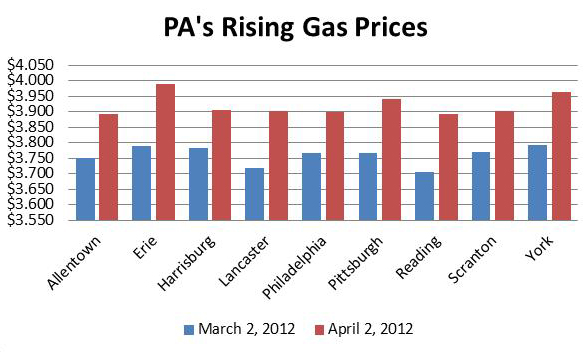 Pa Gas Prices >> Pennsylvania Gas Prices Rose 16 Cents Last Month Stateimpact