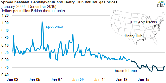 Spread between Pennsylvania and Henry Hub prices