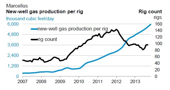 Marcellus new well production per rig