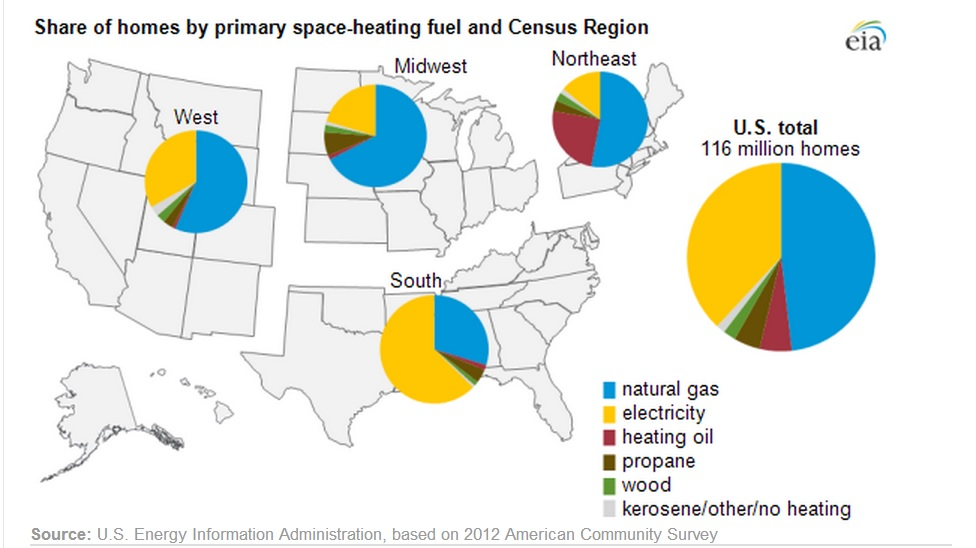 Eia U S Energy Information Administration The Cost Of Heating A Home With Natural Gas