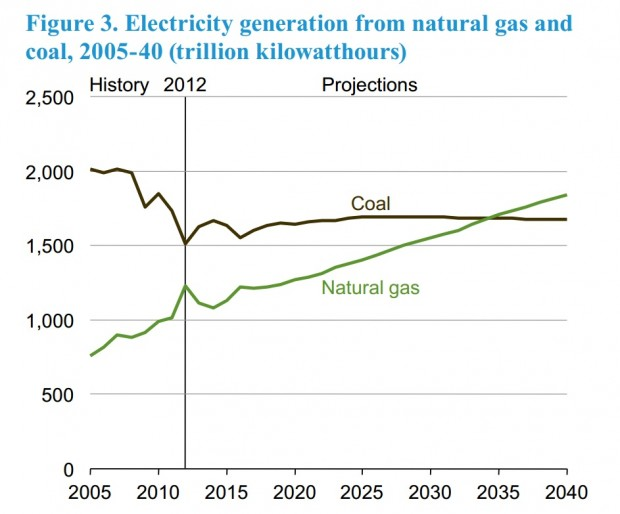 EIA coal and gas