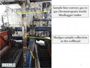 A diagram shows how researchers collected gas samples from drilling mud at well sites.