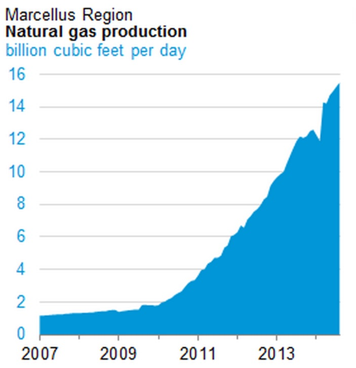 Marcellus Shale gas production hits new milestone | StateImpact