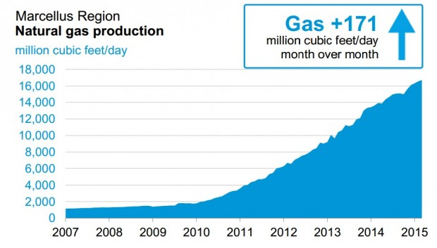 This chart shows daily gas production from 2007 to 2015.