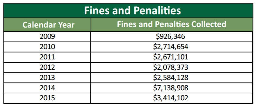 Oil and gas fines and penalties collected by the Pennsylvania Dept. of Environmental Protection.