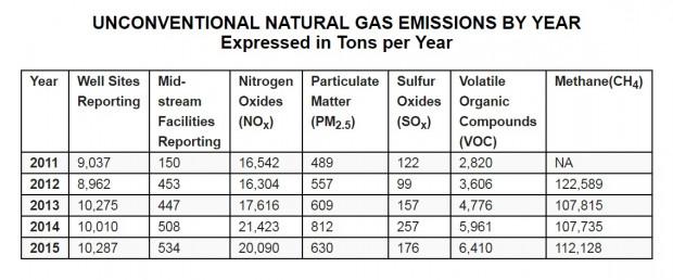 Air emmissions data
