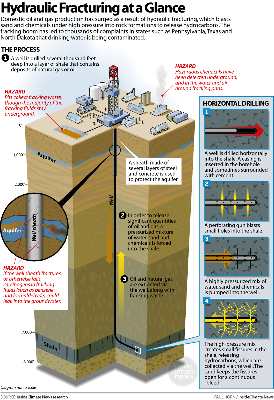 Special report  How the US government hid fracking   s risks to drinking water   StateImpact
