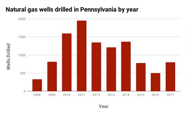 Source: Pennsylvania Department of Environmental Protection. Wells drilled indicates number of unconventional (horizontally drilled) wells.