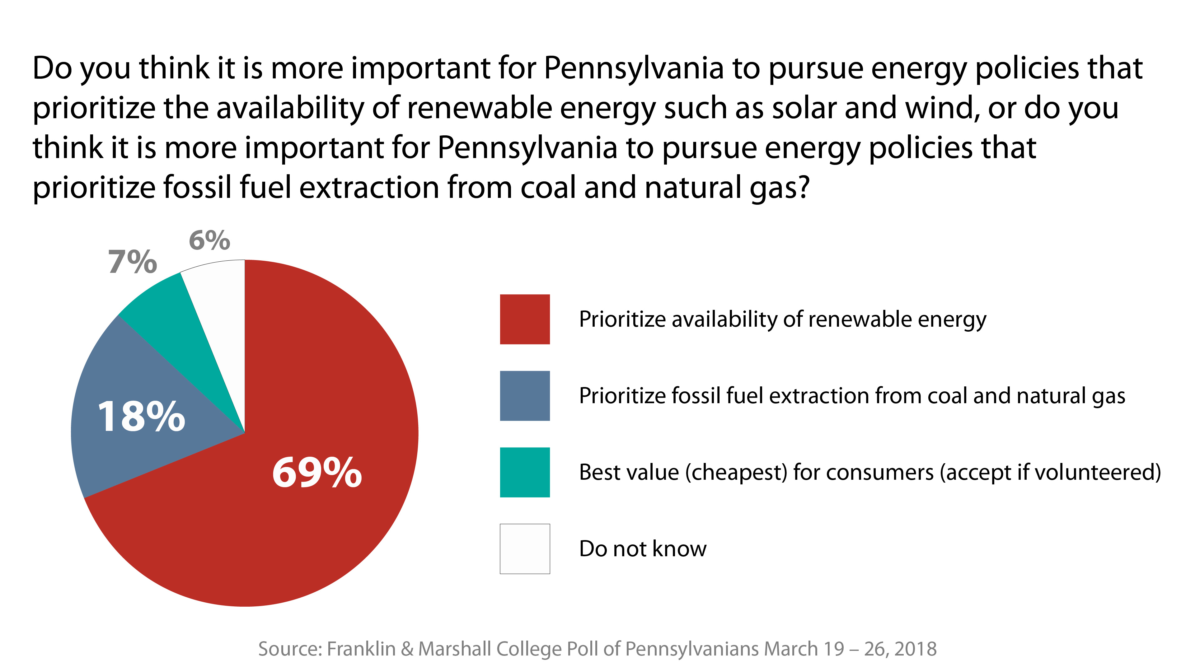 Poll: Most Pennsylvania voters say climate change causing