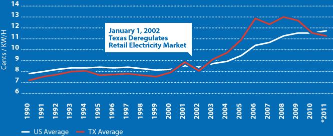 Electric Deregulation Turns Ten In Texas Stateimpact Texas