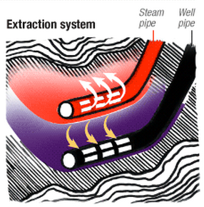 A new infographic shows how tar sands oil is produced.