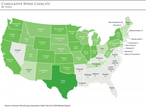 Texas leads the nations in wind energy production potential.