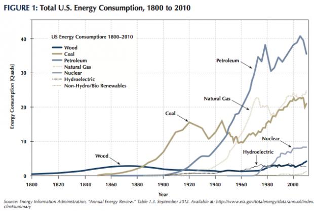 Coal Vs Natural Gas Efficiency