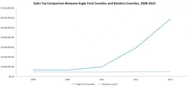 Eagle Ford counties and Bandera county sales tax revenues.