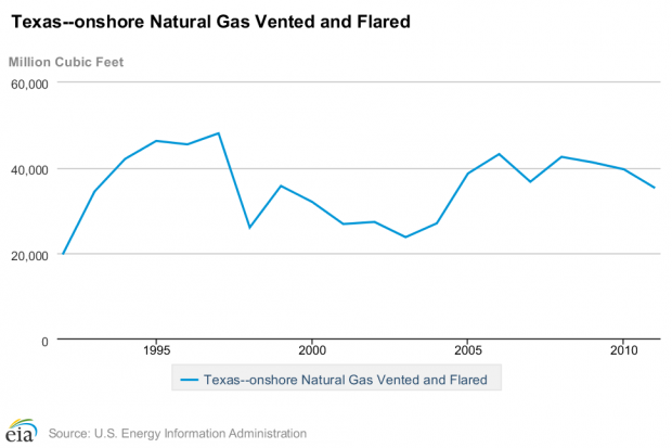 Flaring in Texas had more or less leveled off by 2011, according to the federal Energy Information Administration.