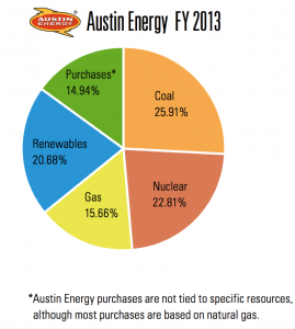 Austin Energy Supply