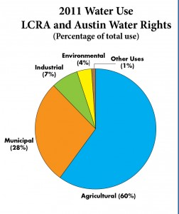 2011 was the last year that irrigation waters were released downstream. Like years before, irrigation constituted the majority of LCRA water use.