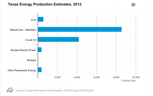 Texas Energy Production Estimates 2012, Energy Information Agency