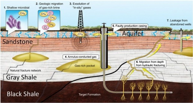 The study explored different scenarios that may have accounted for elevated methane in the groundwater.